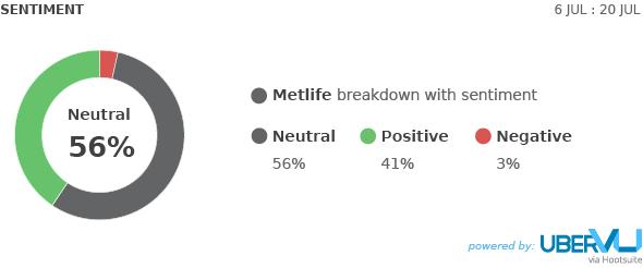 MetLife - uberVU sentiment