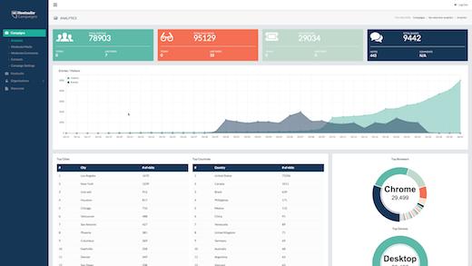 Hootsuite Campaigns Screenshot 1