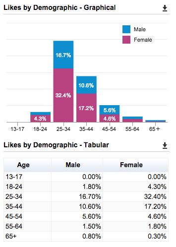 Gain Social Media Intelligence with Facebook Insights
