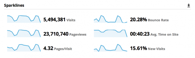 measuring URL parameters performance web traffic with sparklines