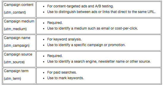 URL parameters use cases