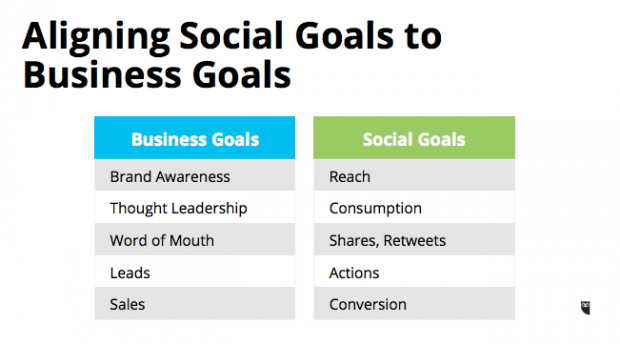 Aligning Social Goals to Business Goals