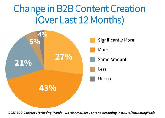 B2B social media marketing - content marketing change