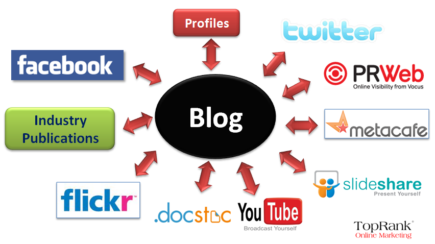 An example of different channels you can acquire earned social media traffic. Image by TopRank Online Marketing