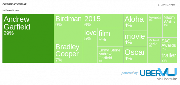 Emma Stone convo map -  Social Media Predictions for Oscar Winners 2015