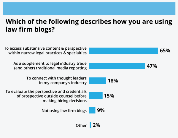 social media for law firms - Graph2