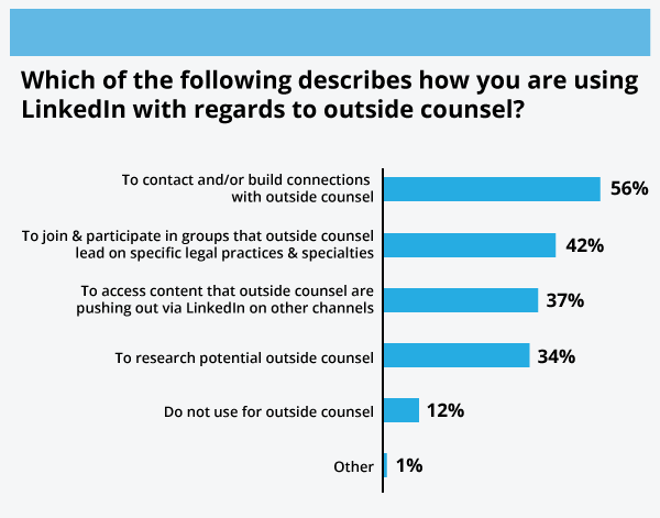 social media for law firms - graph 1