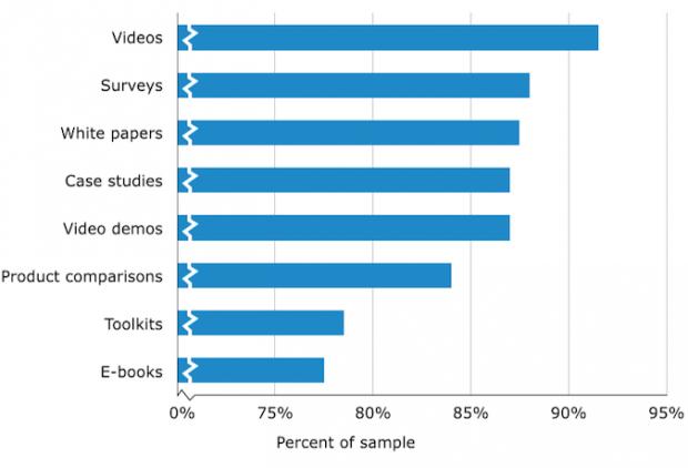video content B2B social media marketing