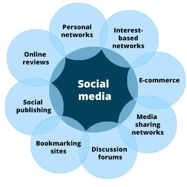 10 Types of Social Media and How Each Can Benefit Your Business