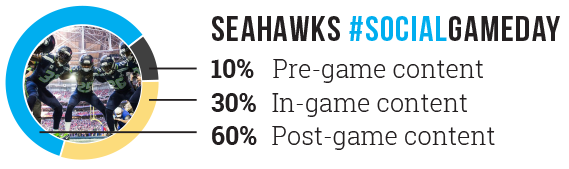 SeaHawks-Visuals-Graph