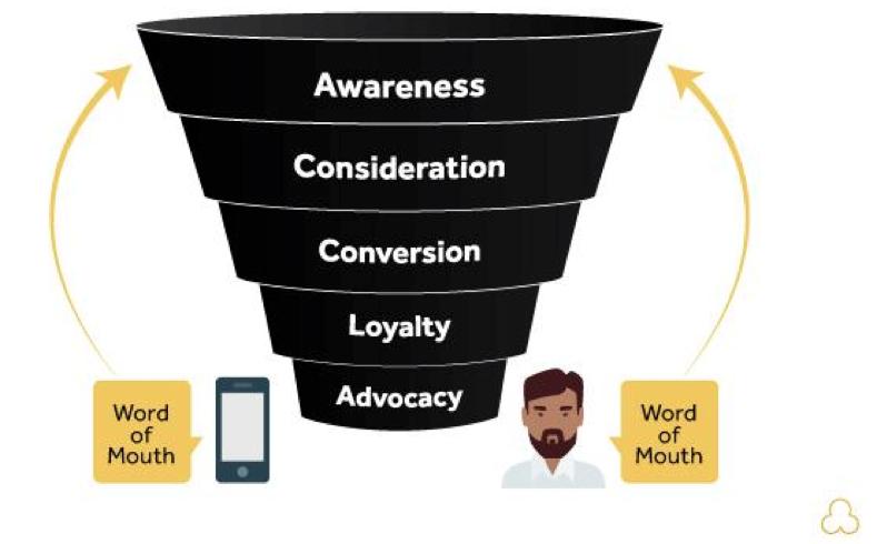 Digital Marketing Agency: Working with Social Media Skeptics