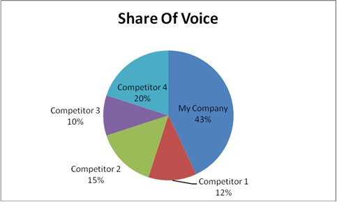 share of voice pie chart