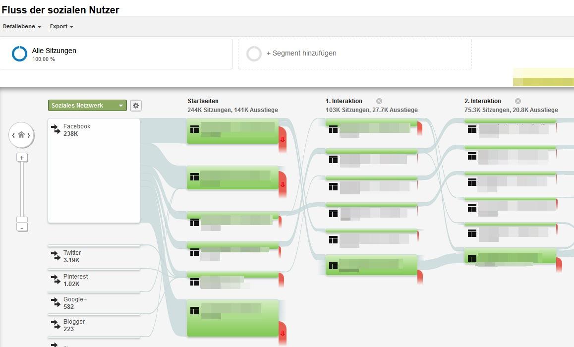Besucherfluss Google Analytics