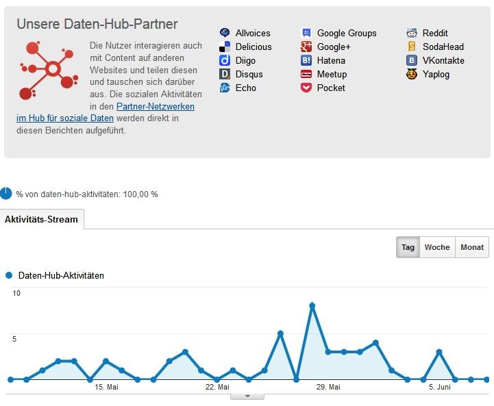 daten hub aktivität googel analytics