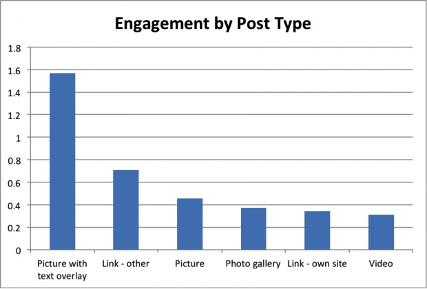 engagement by post type