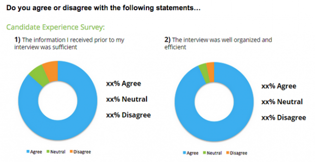 Some results from a candidate survey