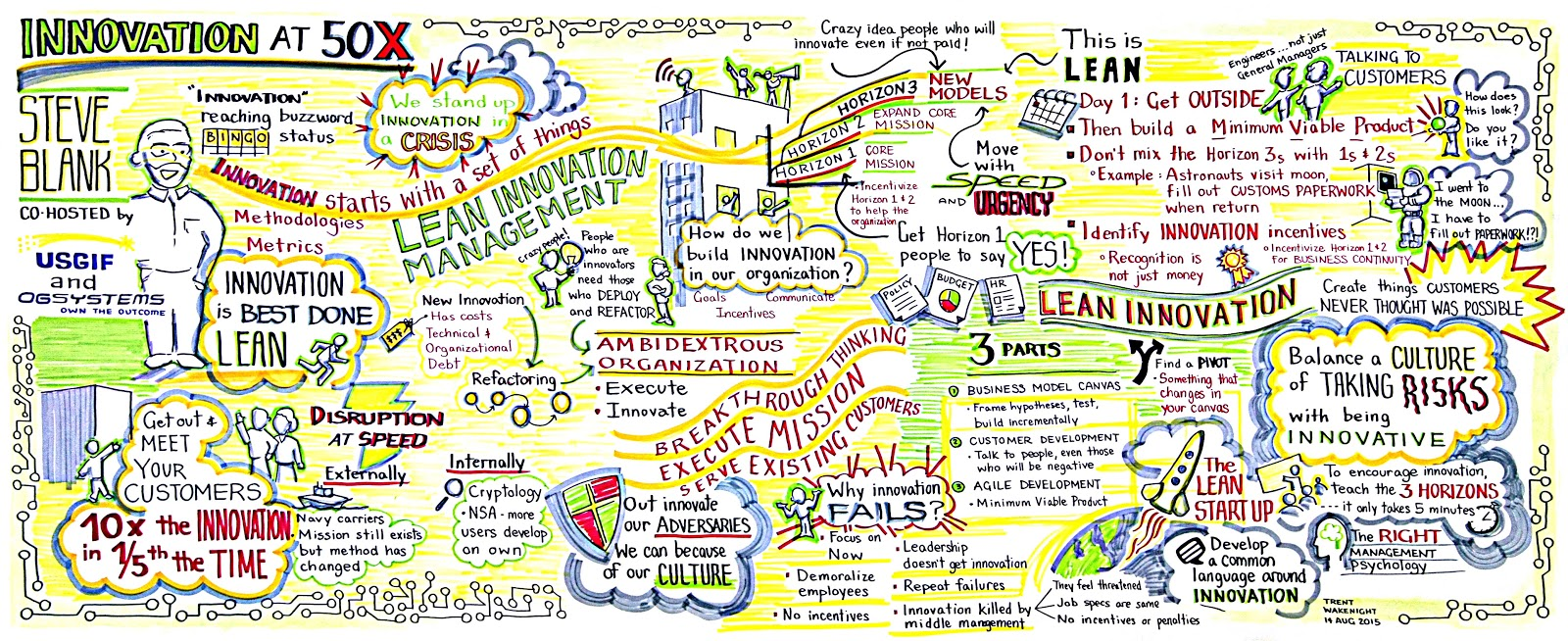 graphic-recording-steveblank-innovation-at-50x-trent-wakenight-ogsystems-20150814.jpg