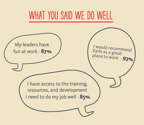 Partner Experience Survey_What We Do Well_May 2015.jpg