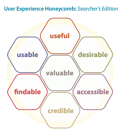 Searcher-Experience-Honeycomb