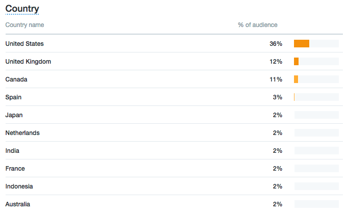 twitter followers segmented by country on twitter analytics
