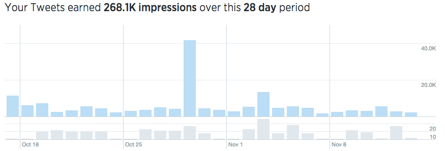 histogram chart of impressions over a 28 day period on twitter analytics
