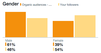 organic audience profile of twitter followers