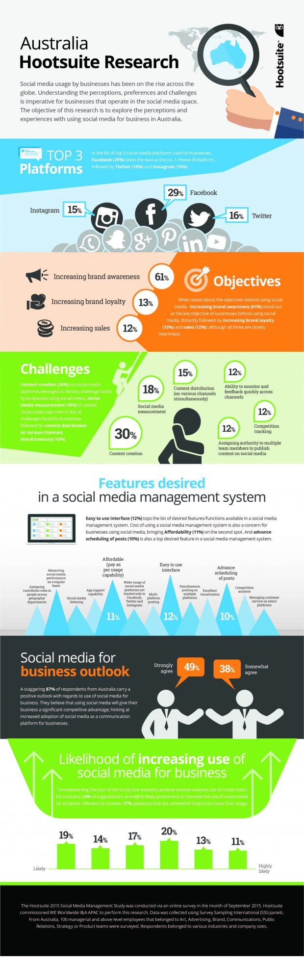 australian-social-media-management-survey-infographic