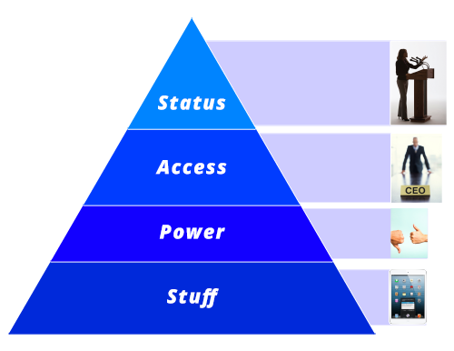 The SAPS Four Powerful Motivators Pyramid | 3 Things You Should Know About Advocate Marketing According to an Expert | Hootsuite Blog