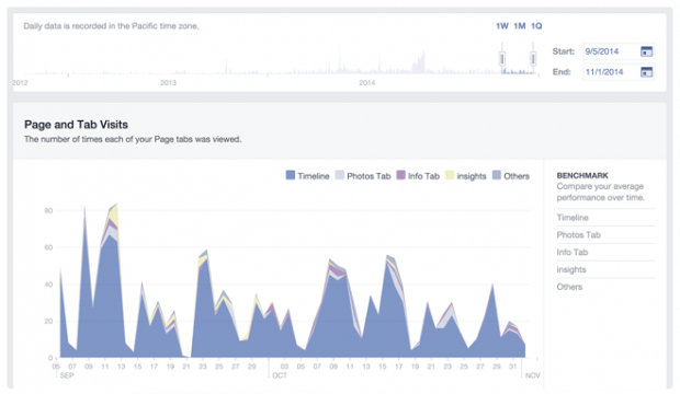 Facebook Insights Visits