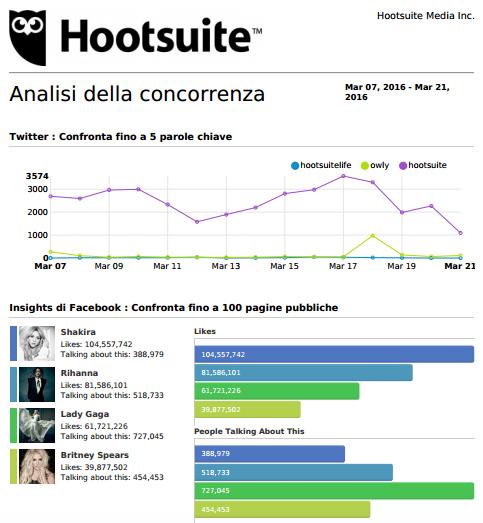 Monitora la concorrenza sui social media con Hootsuite 9