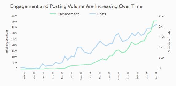 Simply-Measured-Instagram-Engagement-Increase