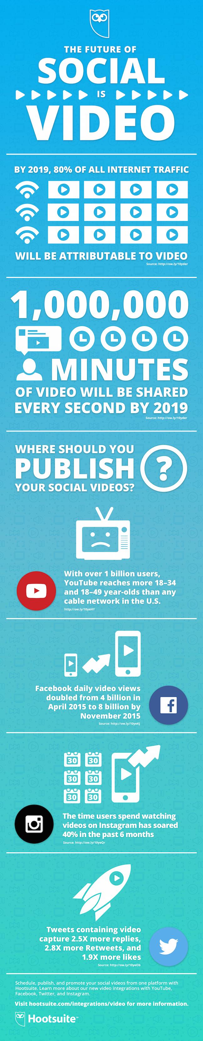 blog-SocialVideo-Infographic-v2