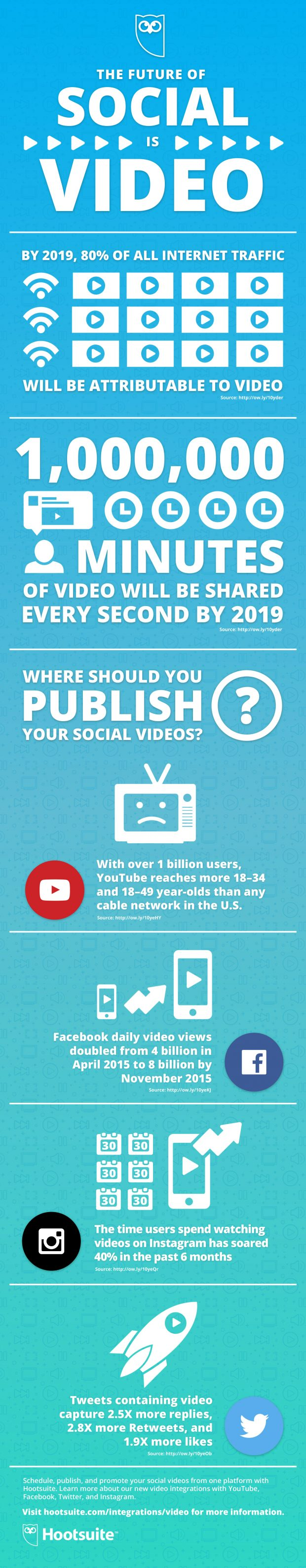 Social Video Infographic | Hootsuite Blog