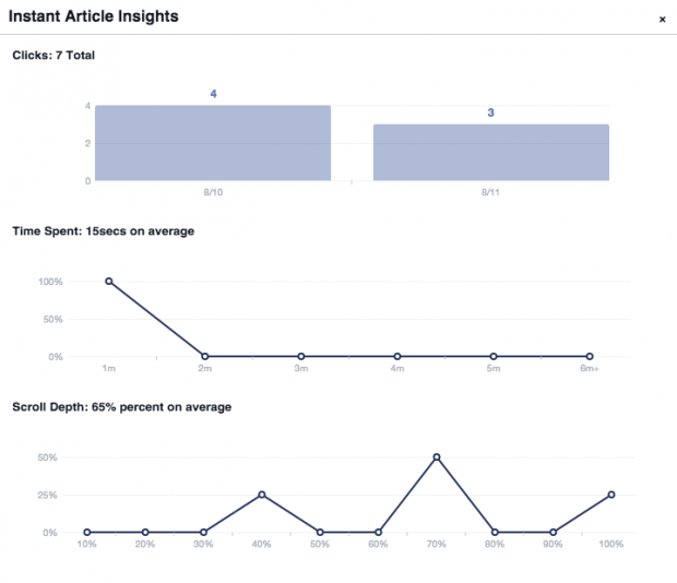 Why We're Trying Facebook Instant Articles | Hootsuite Blog