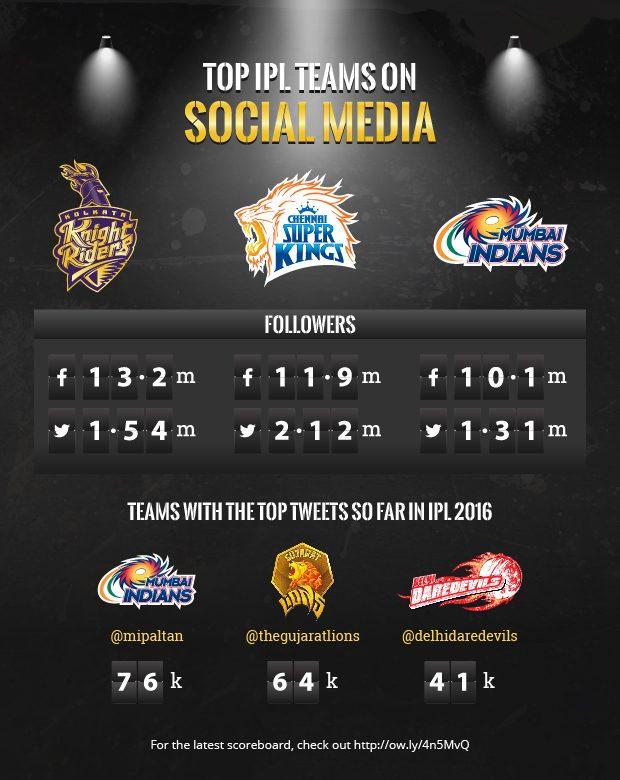 IPL social media leaderboard
