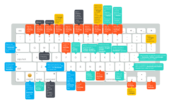 25+ Useful Mac Keyboard Shortcuts for Social Media Managers | Hootsuite Blog