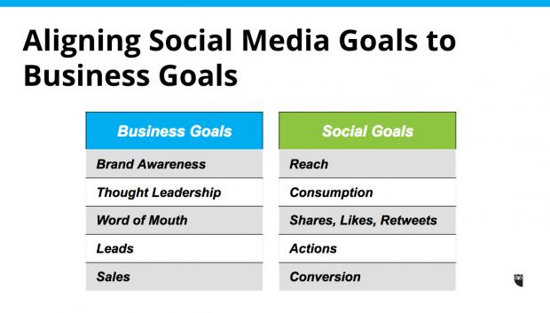 modèles d'utilisation des médias sociaux