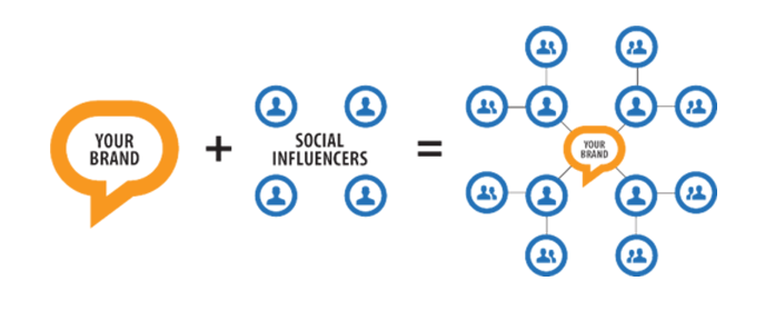 graph article influencers