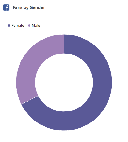 Top Facebook Demographics That Matter to Social Media Marketers | Hootsuite Blog