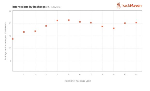Instagram hashtag tips and best practices