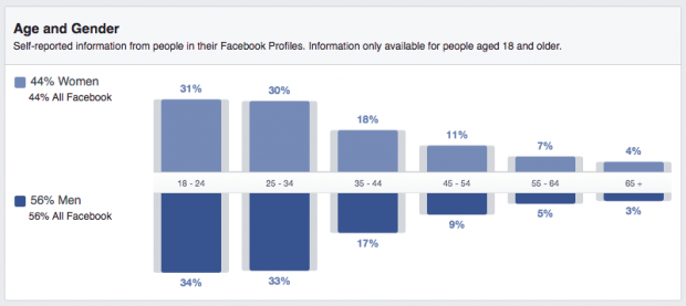 A Long List of Facebook Statistics—And What They Mean For Your Business | Hootsuite Blog