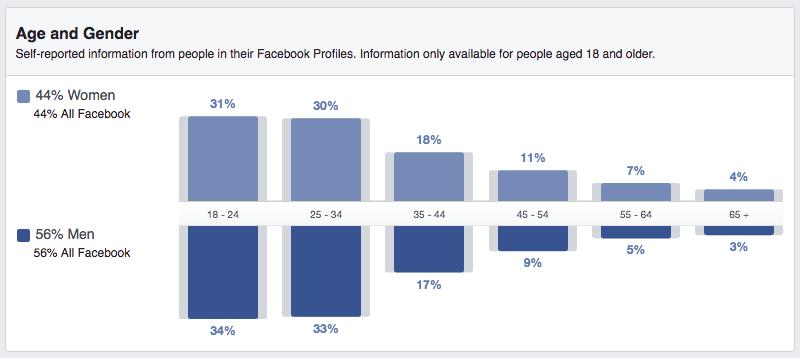 A Long List of Facebook Statistics—And What They Mean For Your Business | Hootsuite Blog | ES: Estadísticas de Facebook