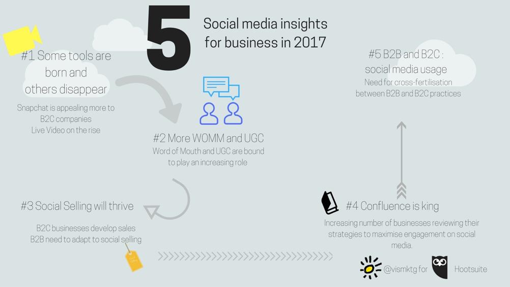 5 prédictions sur l'évolution des médias sociaux pour 2017 et au delà