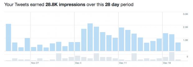 Cómo utilizar Twitter Analytics para optimizar tus publicaciones