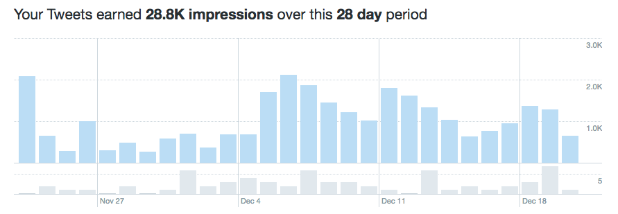 Twitter Analytics: A Guide for Marketers | Hootsuite Blog