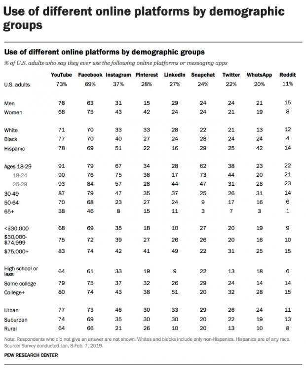 Tabla estadística de la demografía de las redes sociales