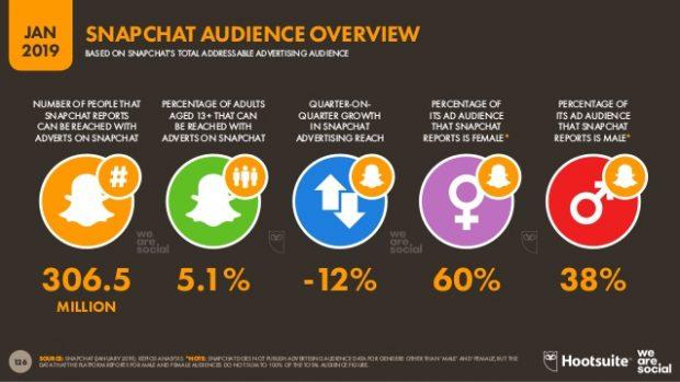Los anuncios en Snapchat - ¿La mejor clase de publicidad en las redes sociales ?