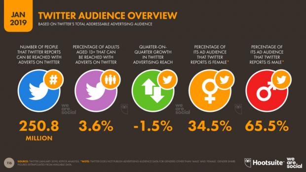 La publicidad en las redes sociales - En twitter