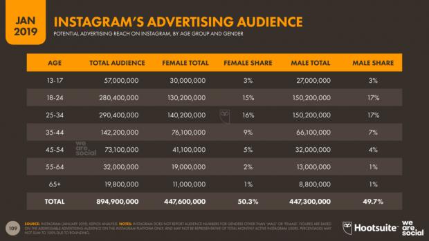 Estadísticas demográficas de los anuncios en Instagram