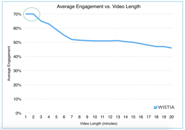 How to Optimize Video for Different Social Media Channels | Hootsuite Blog